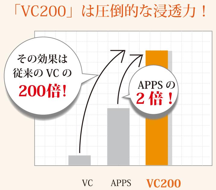VC200スターターセットの効果が口コミで話題の理由って?APPSの倍の効果でニキビを治すVC200とは