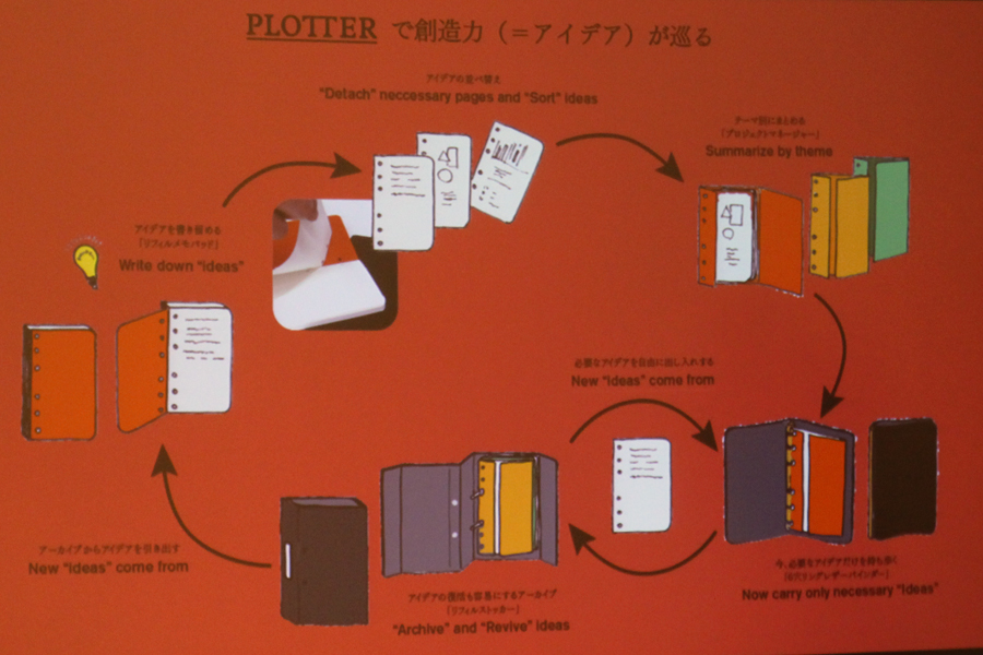 PLOTTER(プロッター)のシステム手帳をレビュー!リフィルも買い漁ってデザインフィルの魅力を感じてみた結果